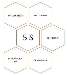 5S – uporządkowana organizacja pracy