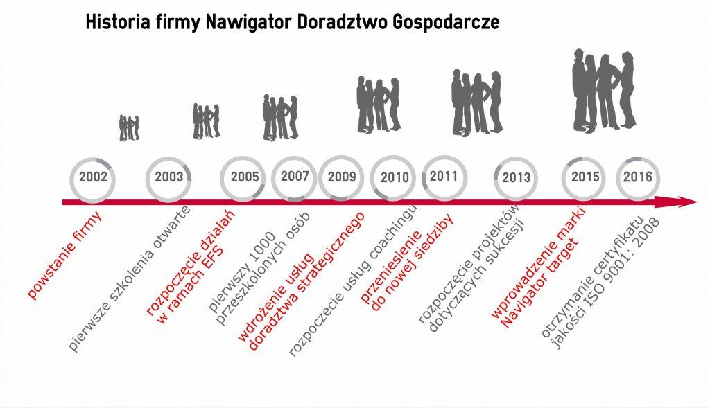 historia firmy Nawigator
