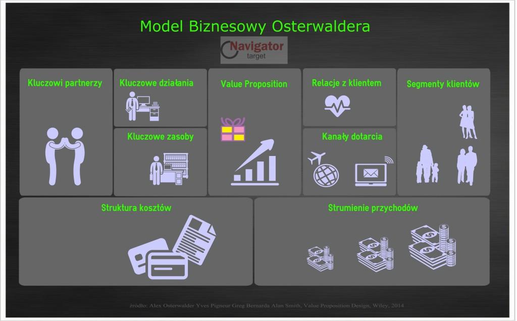 doradztwo strategiczne model biznesowy osterwaldera